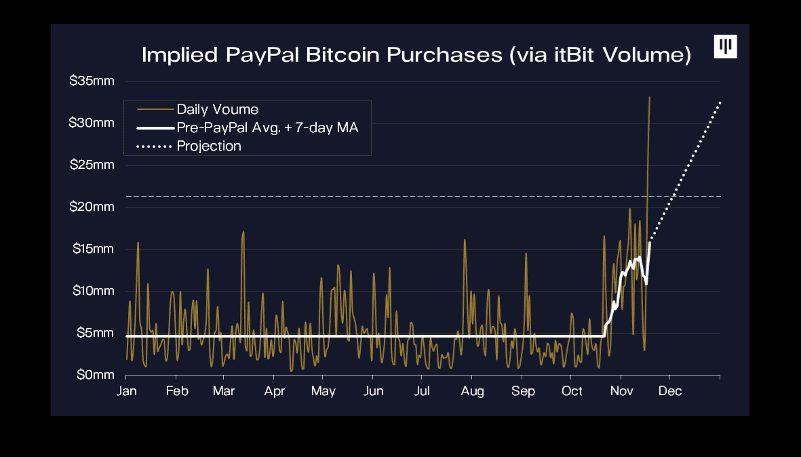 نمودار خرید بیت کوین