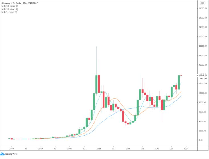 نمودار ماهانه قیمت بیت کوین