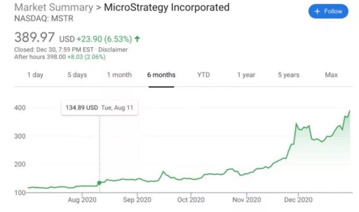 رشد سهام MicroStrategy
