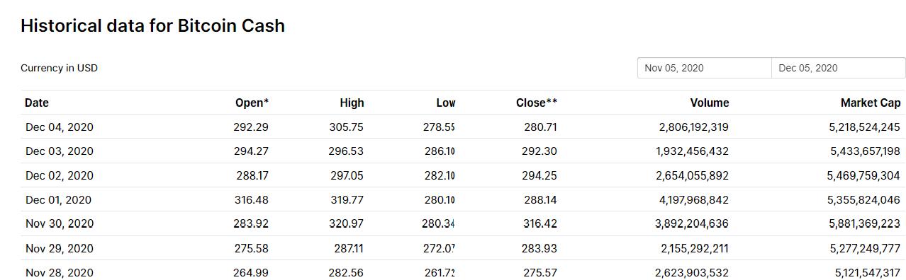 ارزش بازار بیت کوین کش 99.9.15