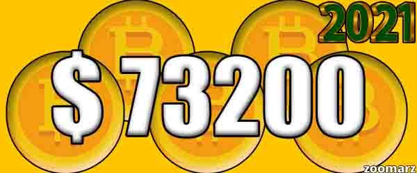 بیت کوین به 73200 خواهد رسید