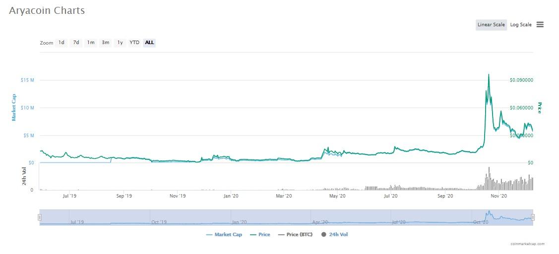 نمودار قیمتی آریا کوین