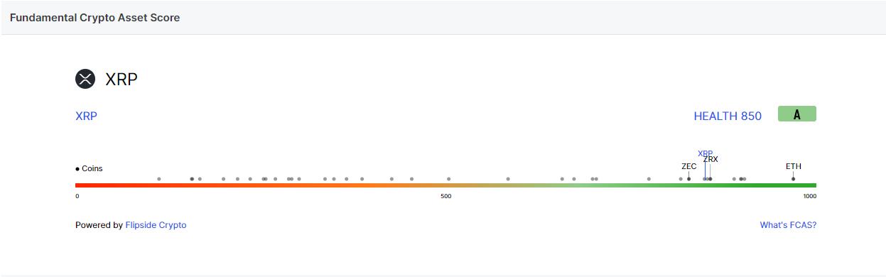 تحلیل ریپل XRP امروز 25 آذر 99