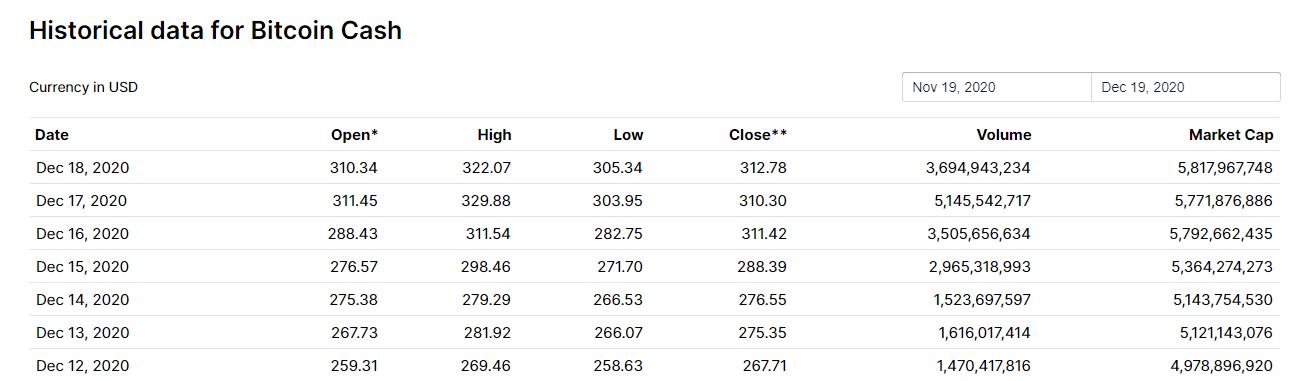 ارزش بازار بیت کوین کش 99.9.29