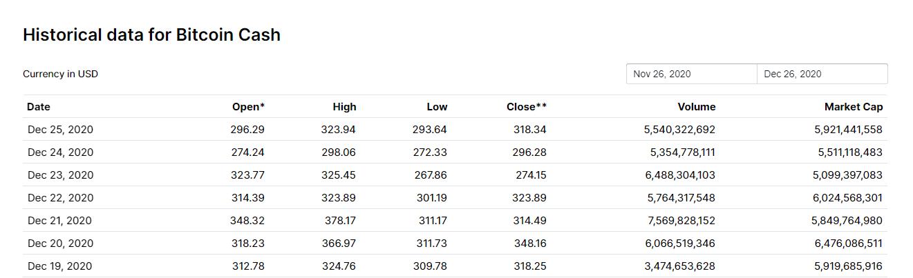 ارزش بازار بیت کوین کش 99.10.6