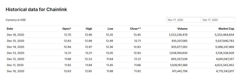 ارزش بازار لینک 99.9.27