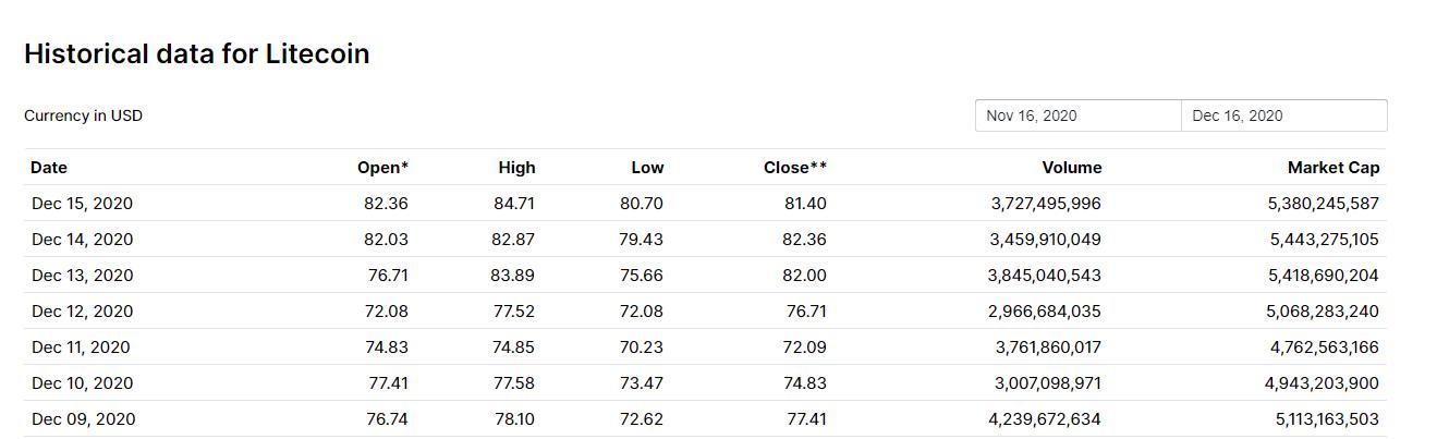 ارزش بازار لایت کوین 99.9.26