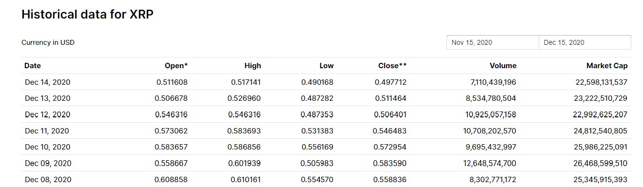 ارزش بازار ریپل 99.9.25