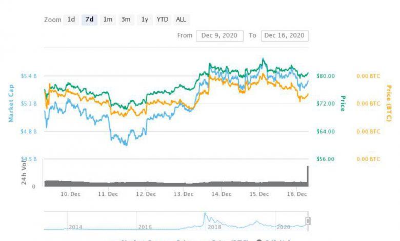 تحلیل لایت کوین LiteCoin امروز 26 آذر 99