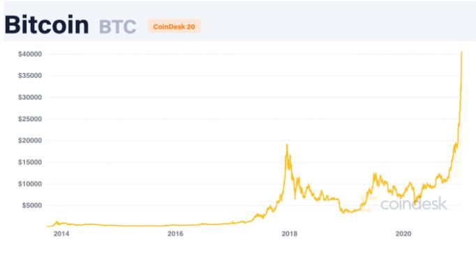 نمودار حجم معاملات بیت کوین