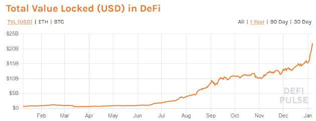نمودار مالی ارزش دیفای