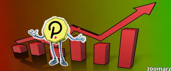 افزایش 35٪ قیمت Polkadot