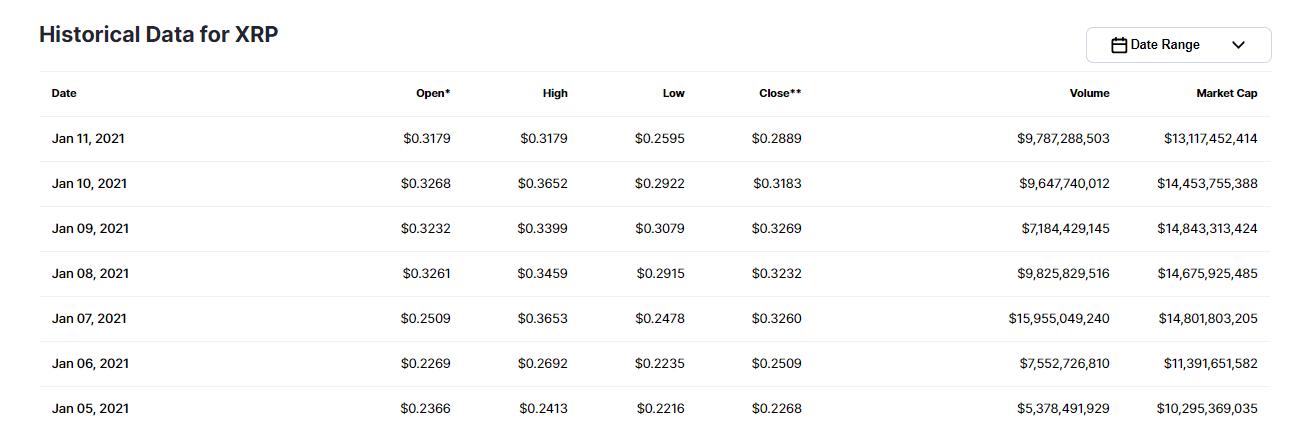 ارزش بازار ریپل 99.10.23
