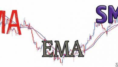 تصویر میانگین متحرک MA چیست ؟ آشنایی 📹 با انواع میانگین متحرک ساده SMA و نمایی EMA