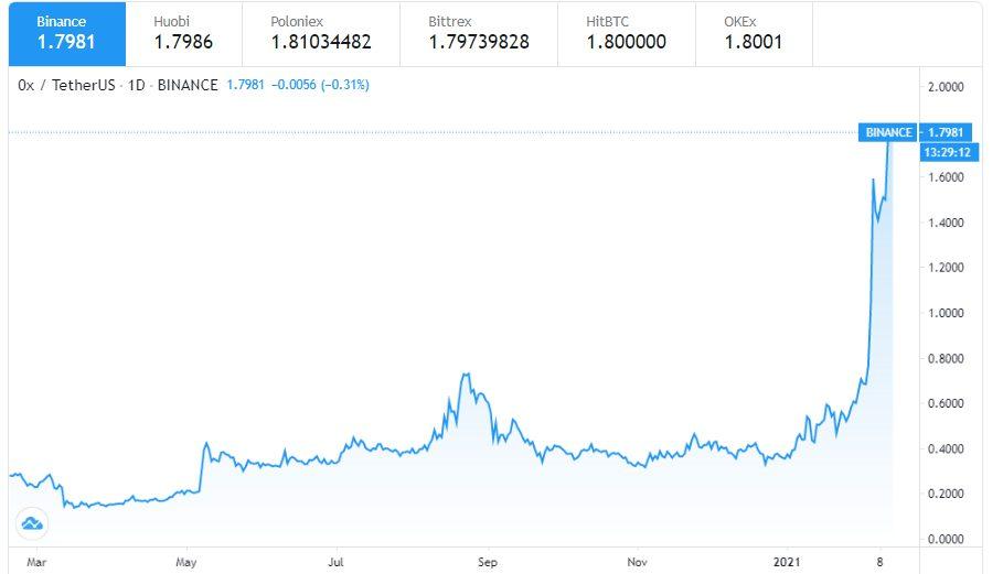 نمودار قیمتی 0x