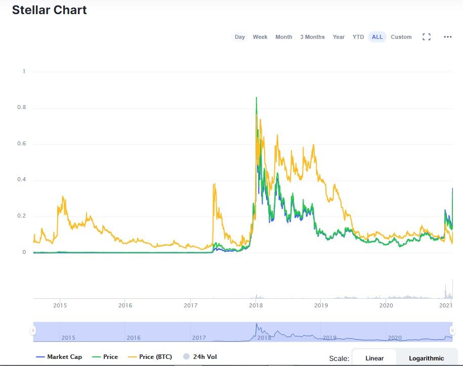 نمودار قیمتی استلار