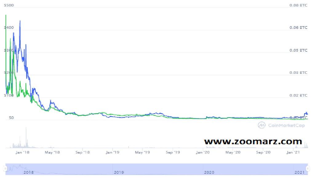 روند قیمت ارز دیجیتال Bitcoin Gold