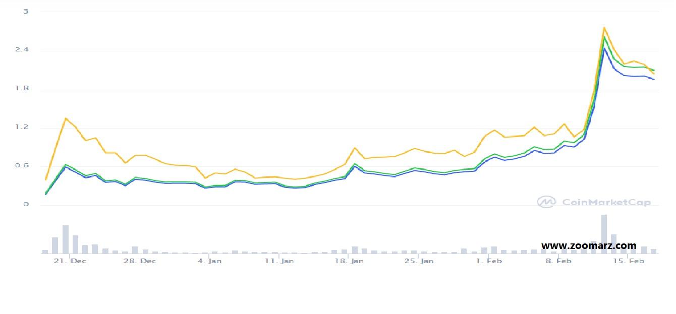 نمودار قیمتی ارز دیجیتال grt