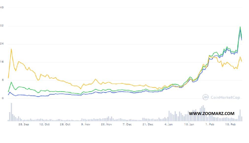 نمودار قیمت ارز دیجیتال Uniswap