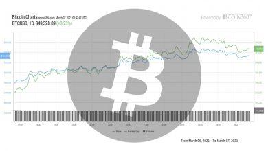 تصویر تحلیل بیت کوین امروز 17 اسفند 99 | تحلیل تکنیکال Bitcoin