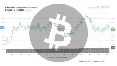 تصویر تحلیل بیت کوین امروز 18 اسفند 99 | تحلیل تکنیکال Bitcoin