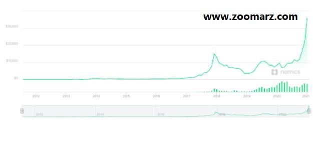 پیش بینی قیمت بیت کوین با Nomics.com