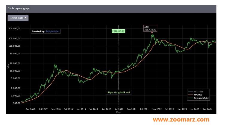 پیش بینی قیمت بیت کوین با Cryptopolitan