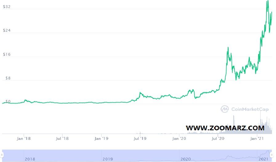 روند قیمت ارز دیجیتال چین لینک ( Chainlink )