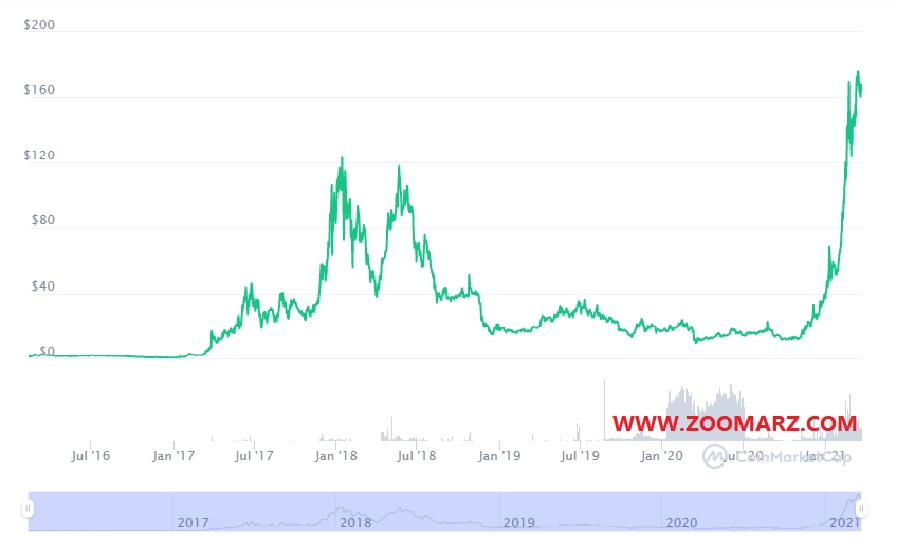 بررسی روند قیمت ارز دیجیتال دیکرد ( Decred )