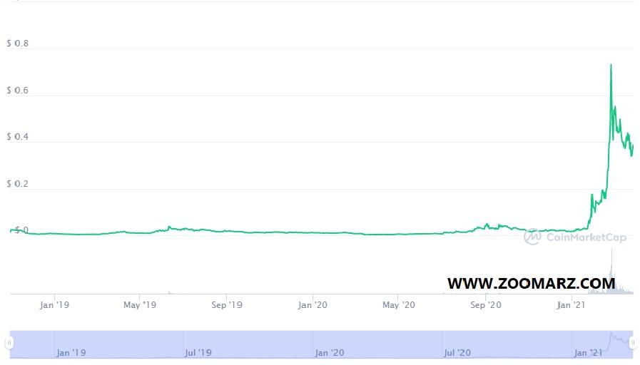 نمودار قیمت ارز دیجیتال فانتوم ( FTM)