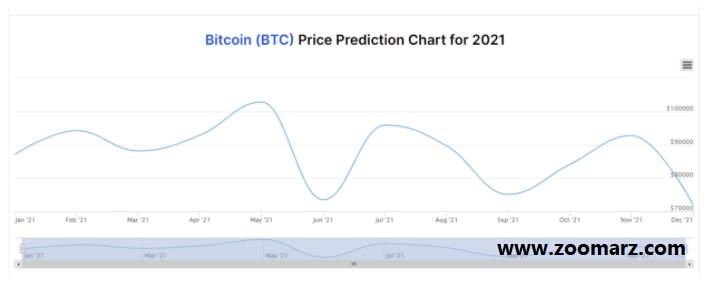 پیش بینی کوتاه مدت قیمت بیت کوین از DigitalCoinPrice