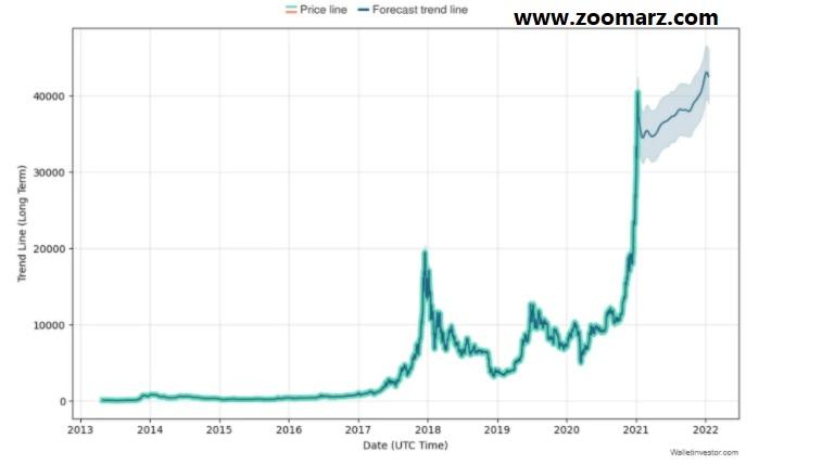 پیش بینی قیمت بیت کوین با WalletInvestor