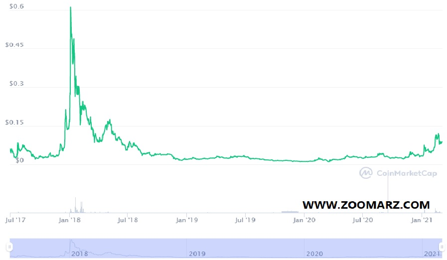 روند قیمت ارز دیجیتال استاتوس ( Status )