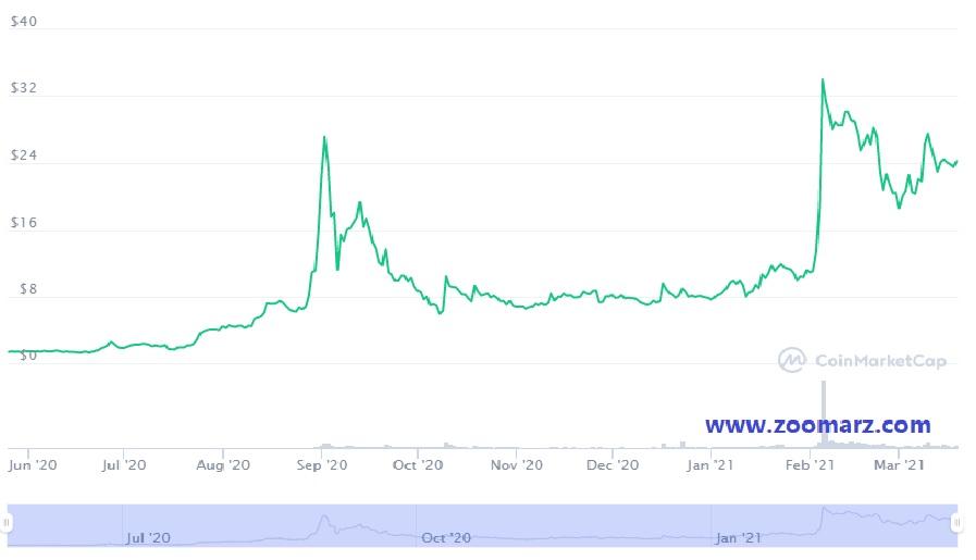 روند قیمت ارز دیجیتال اوما ( UMA )
