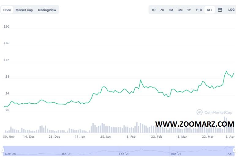 روند قیمت ارز دیجیتال API3