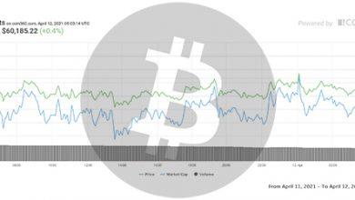تصویر تحلیل بیت کوین امروز 23 فروردین 1400 | تحلیل تکنیکال Bitcoin