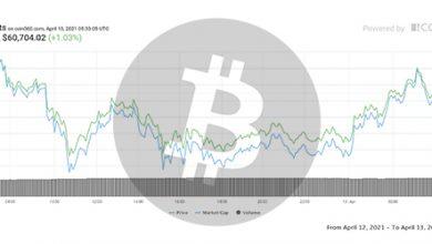 تصویر تحلیل بیت کوین امروز 24 فروردین 1400 | تحلیل تکنیکال Bitcoin