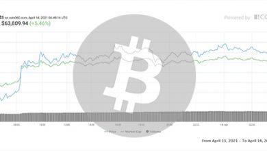 تصویر تحلیل بیت کوین امروز 25 فرودین 1400 | تحلیل تکنیکال Bitcoin