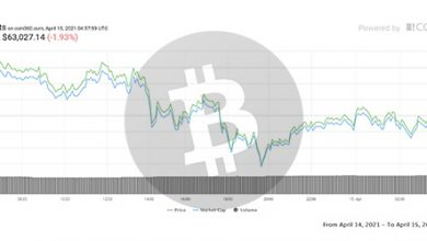 تصویر تحلیل بیت کوین امروز 26 فروردین 1400 | تحلیل تکنیکال Bitcoin