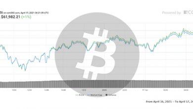 تصویر تحلیل بیت کوین امروز 29 فروردین 1400 | تحلیل تکنیکال Bitcoin