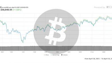 تصویر تحلیل بیت کوین امروز 31 فروردین 1400 | تحلیل تکنیکال Bitcoin