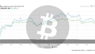 تصویر تحلیل بیت کوین امروز 1 اردیبهشت 1400 | تحلیل تکنیکال Bitcoin