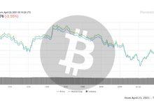 تصویر تحلیل بیت کوین امروز 2 اردیبهشت 1400 | تحلیل تکنیکال Bitcoin