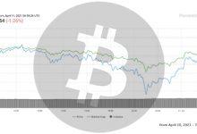 تصویر تحلیل بیت کوین امروز 22 فروردین 1400 | تحلیل تکنیکال Bitcoin