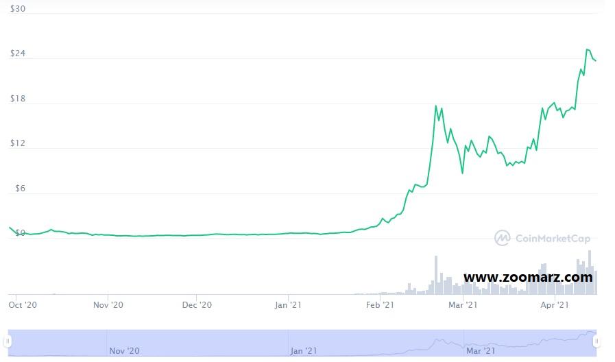 روند قیمت ارز دیجیتال کیک Cake