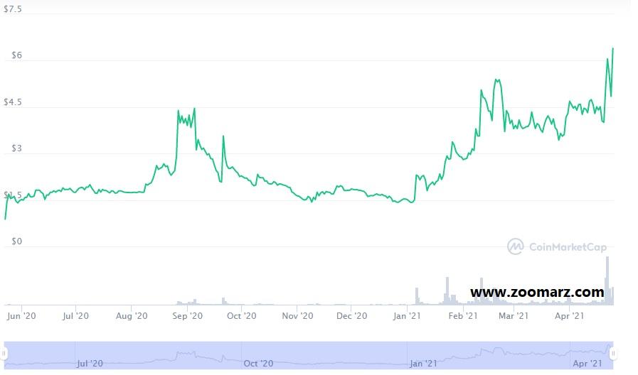 روند قیمت ارز دیجیتال سلو CELO