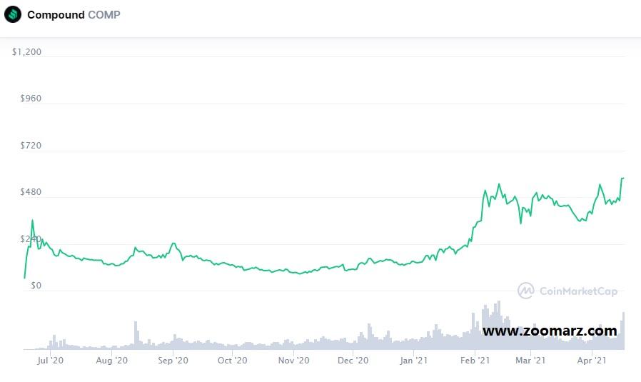 روند قیمت ارز دیجیتال کامپاند COMP