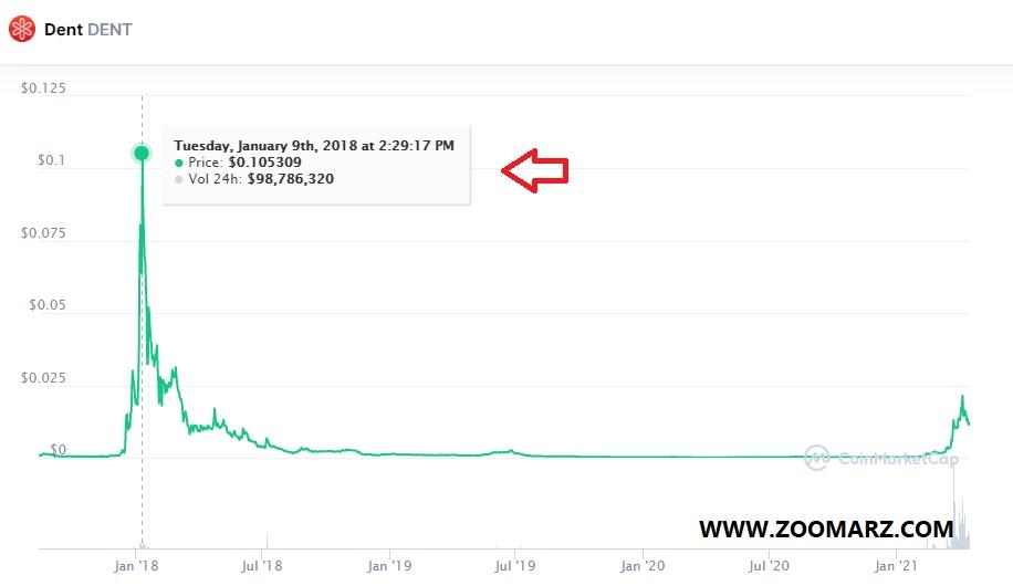 روند قیمت ارز دیجیتال دنت DENT