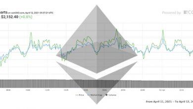 تصویر تحلیل اتریوم امروز 23 فروردین 1400 | تحلیل تکنیکال Ethereum