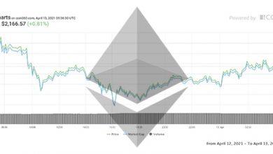 تصویر تحلیل اتریوم امروز 24 فروردین 1400 | تحلیل تکنیکال Ethereum